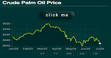 Crude Palm Oil Price :: quotes from Palm Oil HQ